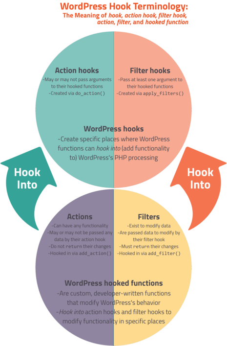 WordPress Hooks 1 WordPress Actions Filters, and Hooks